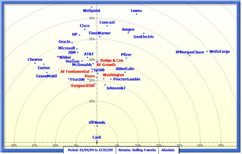 Map showing various Mutual Funds