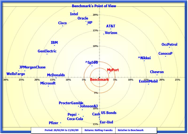 Point of view map with the benchmark at the center